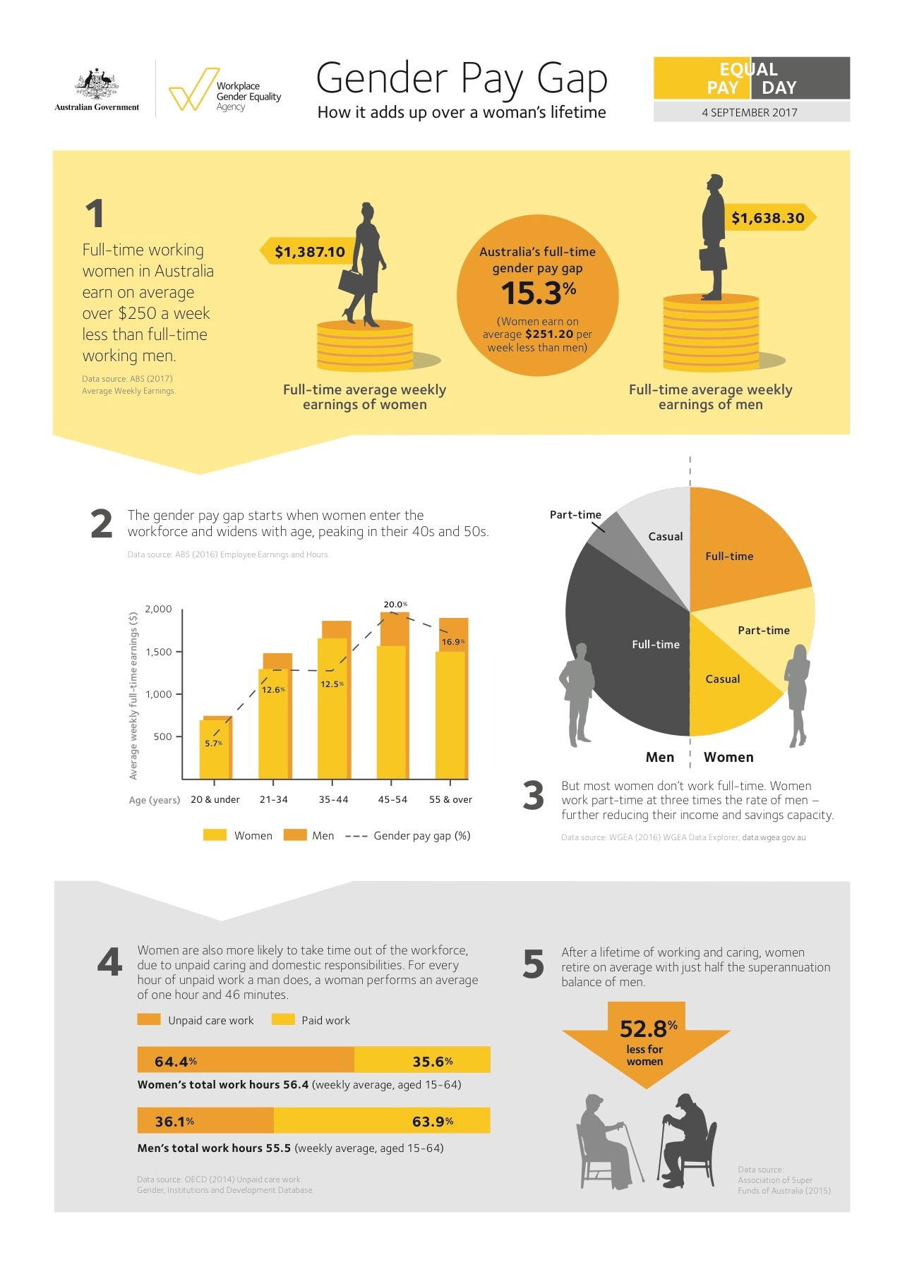 EPD infographic - how the GPG adds up.jpg