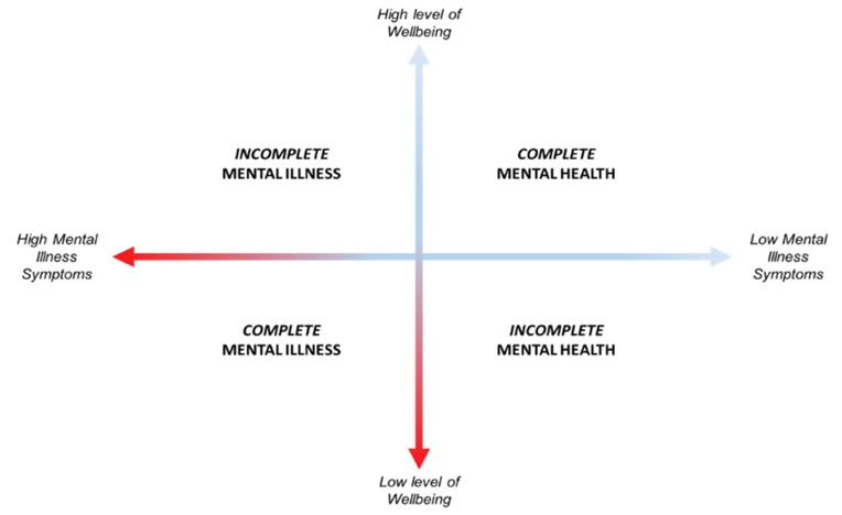 mental health axis